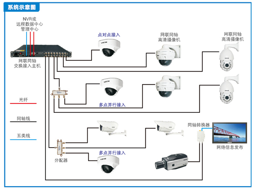 【安防知识】网络监控系统的交换机如何选择