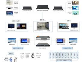 VIKOR监所智能终端系统建设方案